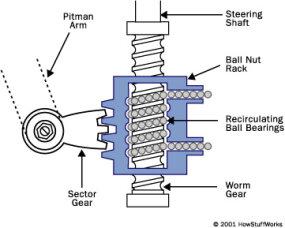 Recirculating-ball Steering - How Car Steering Works | HowStuffWorks