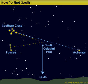 In the Southern Hemisphere, the Southern Cross constellation points you to south.