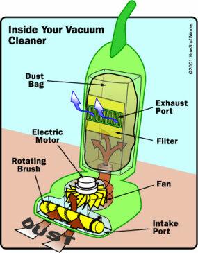 Vacuum Cleaner Diagram - Wiring Diagram Save