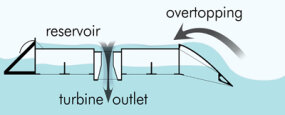In this diagram, you can see how an overtopping device works. After waves topple over a wall into a reservoir, the water drains out of an outlet, where it drives a turbine.