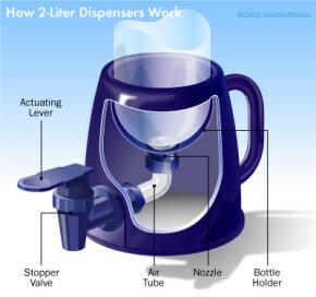 The mechanics of a 2-liter dispenser