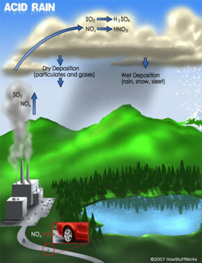 Emissions of sulfur dioxide and nitrogen oxides react with water vapor in the atmosphere to create sulfuric and nitric acids.