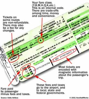 Anatomy of an airline ticket