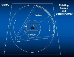This diagram shows how the X-ray system in a CT scanner rotates around a bag.