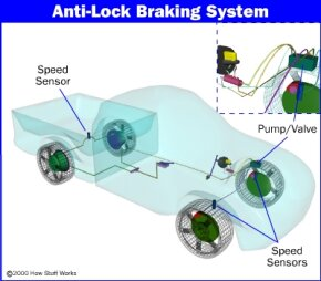 Location of anti-lock brake components. See more pictures of brakes.