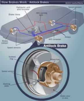 Anti-lock brake components