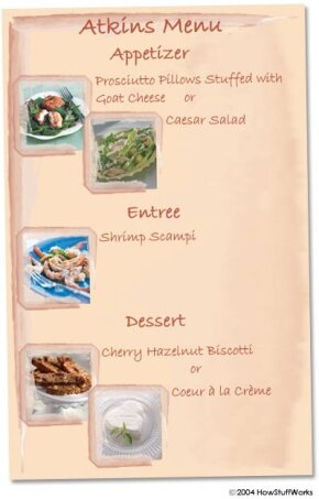 A sample menu following the Atkins plan. You can find recipes for each of these items at the Atkins Web site