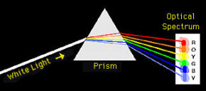 White light passing through a prism.