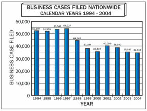 Although some large companies have filed for bankruptcy in recent years, the overall number of corporate bankruptcies has declined.