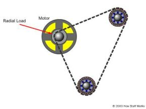 The bearings that support the shafts of motors and pulleys are subject to a radial load.