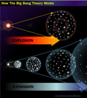 While many people believe that the big bang theory refers to an explosion, it actually refers to the expansion of the universe.