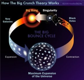 The big bounce take on the life cycle of the universe