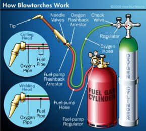 Components of a blowtorch