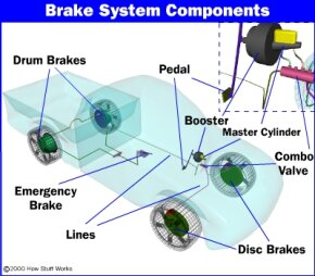 The layout of a typical brake system. See more pictures of brakes.