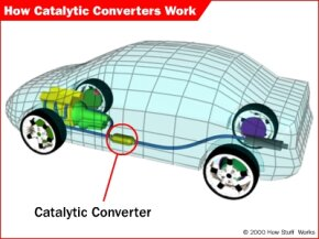 The location of a catalytic converter in a car.