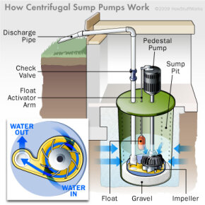 A diagram of a centrifugal sump pump