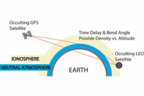 COSMIC's low-Earth-orbiting (LEO) satellites intercept GPS radio signals to measure their bend and signal delay as they pass through the atmosphere.