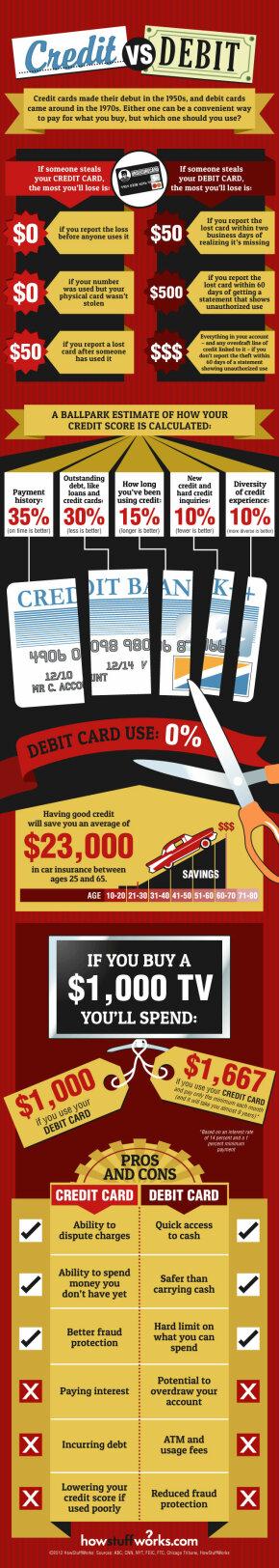graphic showing credit versus debit cards