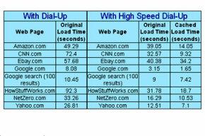 Web page load time comparison