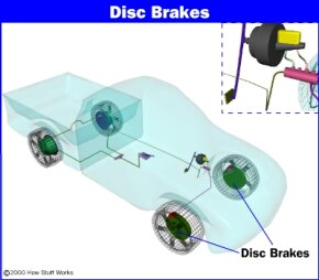 Disc brake location