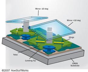 Micromirror architecture