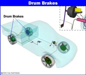 Figure 1. Location of drum brakes.