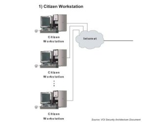 Voters' computer workstations, which through the Internet connects to . . .