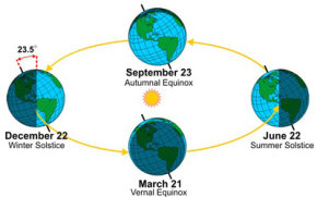 The Earth's tilt creates its seasons. The captions in this image relate to the northern hemisphere.