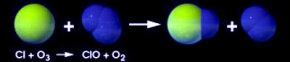 Chlorine + ozone = chlorine monoxide + oxygen molecule. Chlorine monoxide + oxygen atom = chlorine + oxygen molecule.
