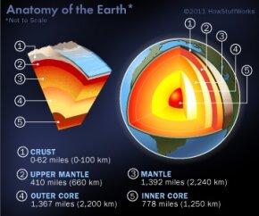 Anatomy of Earth