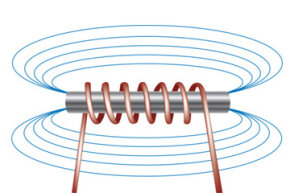 Here's what the magnetic fields look like in a basic electromagnet.