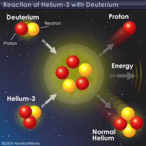 Using helium-3 from the moon in nuclear fusion reactions could power the Earth without giving off any pollution. See more green science pictures.