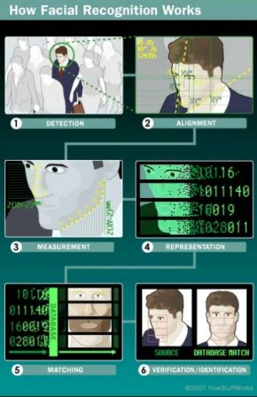 Using 3-D software, the system goes through a series of steps to verify or identify an individual.
