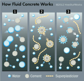 At first, the water causes the cement particles to attract one another. When superplasticizers come on the scene, they break that attraction. Eventually, however, even though the cement particles are no longer drawn to one another, they become hydrated by the water, and crystals form.