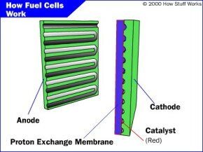 Figure 1. The parts of a PEM fuel cell­
