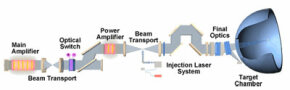 Inertial-confinement fusion process