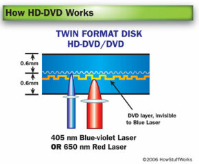 The blue laser sees through the outer layer, skipping straight to the high-definition content.