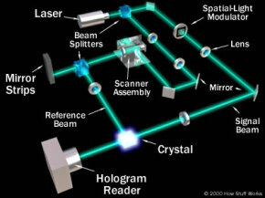 In a holographic memory device, a laser beam is split in two, and the two resulting beams interact in a crystal medium to store a holographic recreation of a page of data. See more pictures of computer memory.