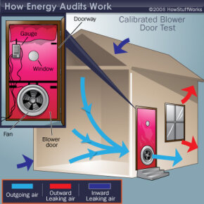 The test attaches a fan to the outside door. The fan pulls air out of the house to lower the inside air pressure. Air from the outside flows in through any openings. While the air is being pulled out, the auditor can see where the leaks are occurring.