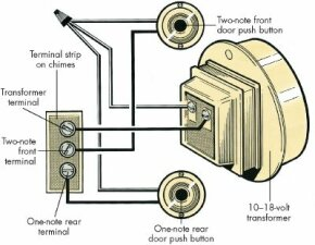 If your doorbell or chime doesn't work, the fault could be in any part of the circuitry -- from a push button to the bell or chimes to the transformer. Before removing any wires at the terminal strip, it's a good idea to tag them so they can be replaced correctly.