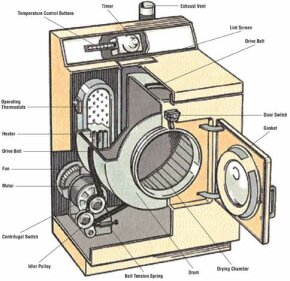 A dryer consists of a large drum into which wet laundry is loaded. A motor with pulleys turns the drum, and heated air is blown through the drum.