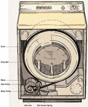 When replacing a drum belt, you may have to prop up the drum to keep it from sagging. Don't let the drum hang; the bolts that hold it could be ruined.