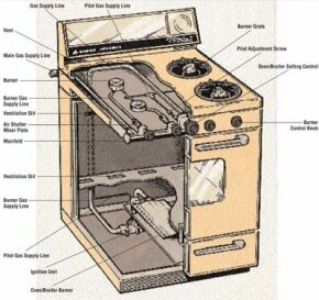 Gas ranges and ovens use gas burners to heat and cook food. Most malfunctions involve the supply and ignition of gas in the burners.