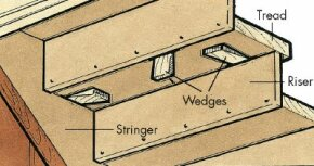 Squeaks in stairs can sometimes be eliminated by installing wedges between the moving components.