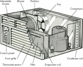 Both of the major components of a room air conditioner are contained in one housing. The condenser coil faces outside, and the evaporator faces inside.