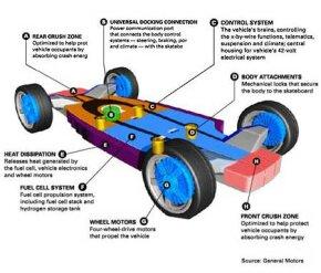 GM's diagram of the AUTOnomy design