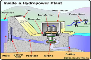 You can see all the parts of a typical hydropower plant in this illustration, including the penstock pipes.