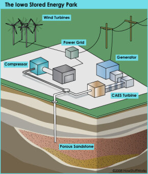 Electricity at the Iowa Stored Energy Park will be generated by wind turbines. Excess wind will drive a compressor and be stored in sandstone underground for later use.