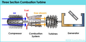 Combustion turbines burn a mixture of fuel and air to generate electricity. Most of the energy in the process goes to the processor, not to the turbines, which create electricity.