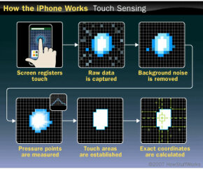 The iPhone's touch screen registers your touch and converts that raw data into precise coordinates.